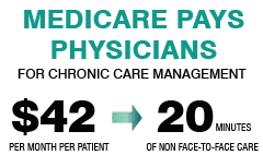 Medicare pays physicians for chronic care management